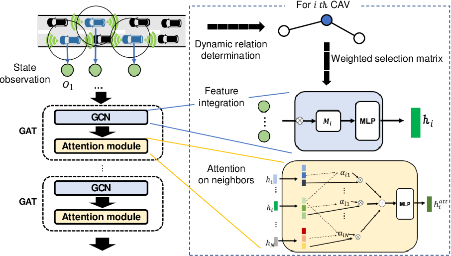 Figure 3 for Towards Efficient Connected and Automated Driving System via Multi-agent Graph Reinforcement Learning