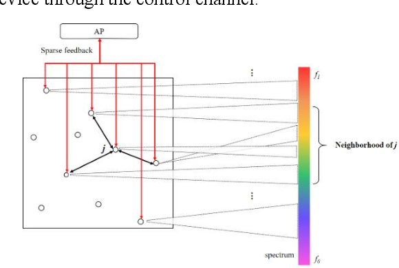 Figure 1 for Mean Field MARL Based Bandwidth Negotiation Method for Massive Devices Spectrum Sharing