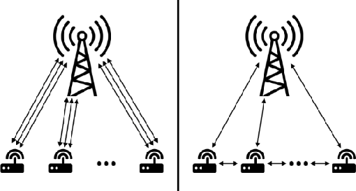 Figure 3 for Mean Field MARL Based Bandwidth Negotiation Method for Massive Devices Spectrum Sharing