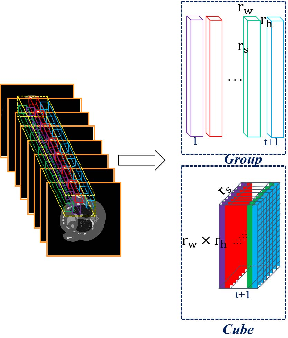 Figure 1 for Non-local Low-rank Cube-based Tensor Factorization for Spectral CT Reconstruction