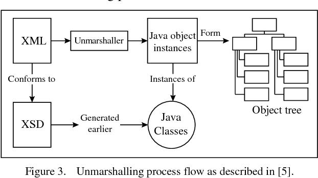 XML data binding - Semantic Scholar