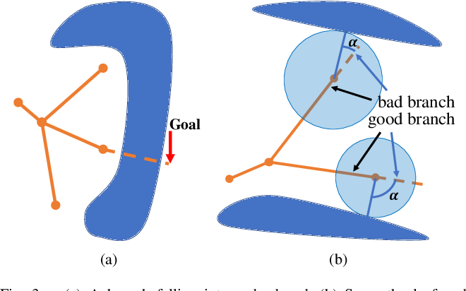 Figure 3 for Mapless-Planner: A Robust and Fast Planning Framework for Aggressive Autonomous Flight without Map Fusion