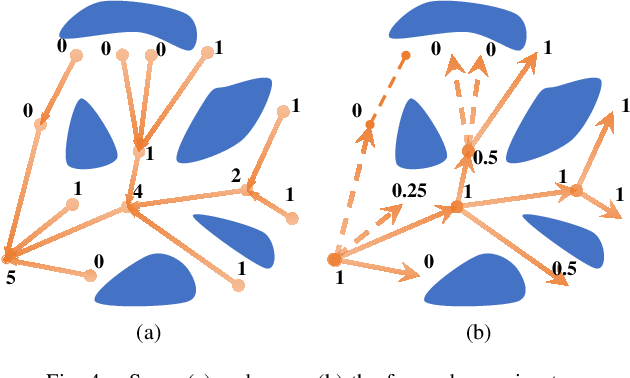 Figure 4 for Mapless-Planner: A Robust and Fast Planning Framework for Aggressive Autonomous Flight without Map Fusion