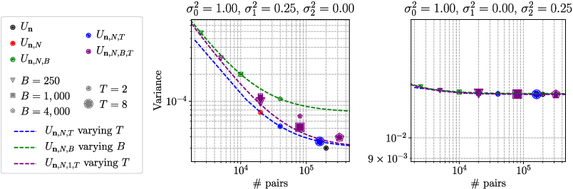 Figure 2 for Trade-offs in Large-Scale Distributed Tuplewise Estimation and Learning