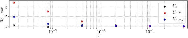 Figure 3 for Trade-offs in Large-Scale Distributed Tuplewise Estimation and Learning