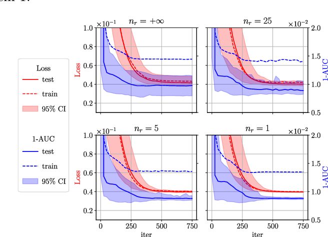 Figure 4 for Trade-offs in Large-Scale Distributed Tuplewise Estimation and Learning