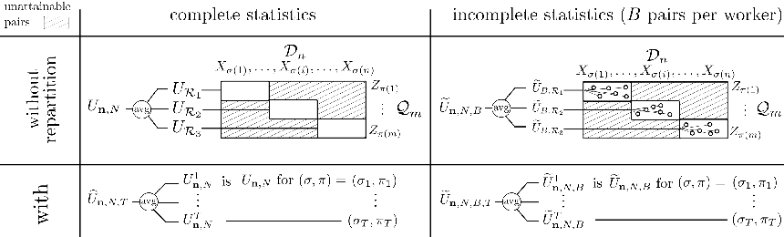 Figure 1 for Trade-offs in Large-Scale Distributed Tuplewise Estimation and Learning