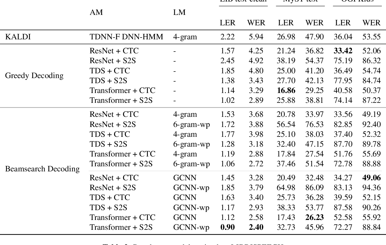 Figure 3 for End-to-End Neural Systems for Automatic Children Speech Recognition: An Empirical Study