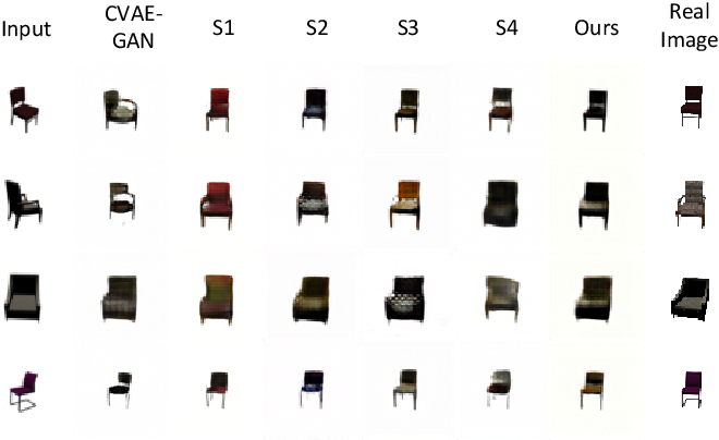 Figure 3 for Disentangling the Spatial Structure and Style in Conditional VAE