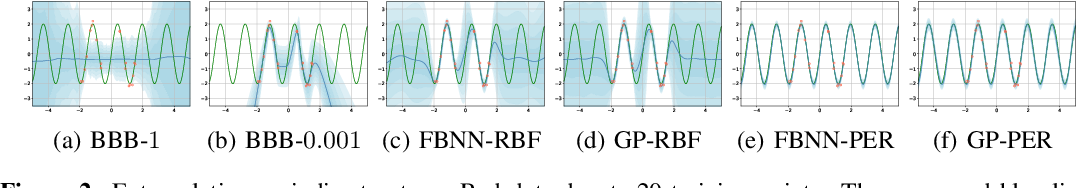 Figure 3 for Functional Variational Bayesian Neural Networks