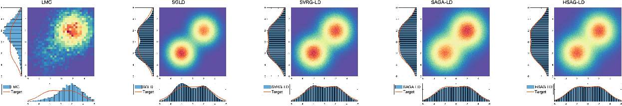 Figure 1 for Aggregated Gradient Langevin Dynamics