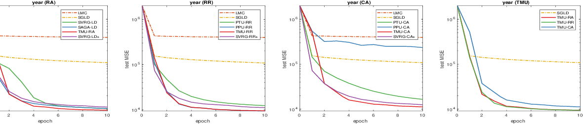 Figure 3 for Aggregated Gradient Langevin Dynamics