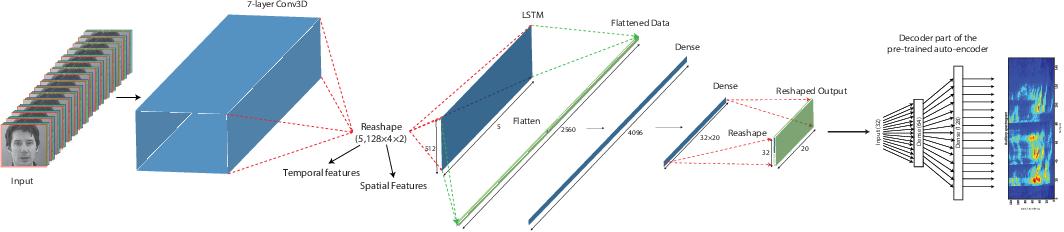 Figure 1 for Lip2AudSpec: Speech reconstruction from silent lip movements video