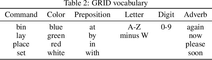 Figure 3 for Lip2AudSpec: Speech reconstruction from silent lip movements video