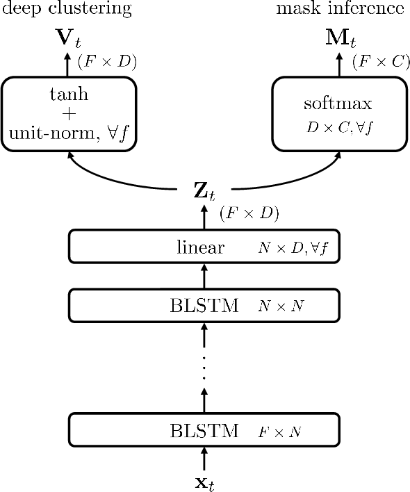 Figure 1 for Deep Clustering and Conventional Networks for Music Separation: Stronger Together