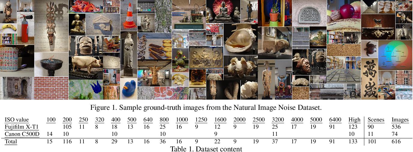 Figure 1 for Natural Image Noise Dataset