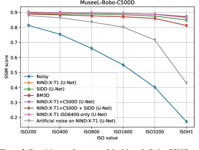 Figure 2 for Natural Image Noise Dataset