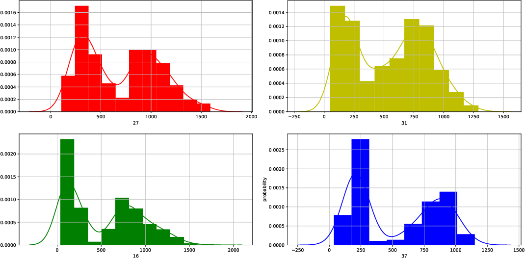Figure 3 for A Two-Stage Stochastic Programming Model for Car-Sharing Problem using Kernel Density Estimation