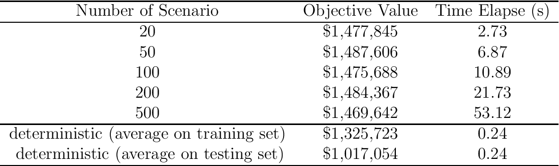 Figure 2 for A Two-Stage Stochastic Programming Model for Car-Sharing Problem using Kernel Density Estimation