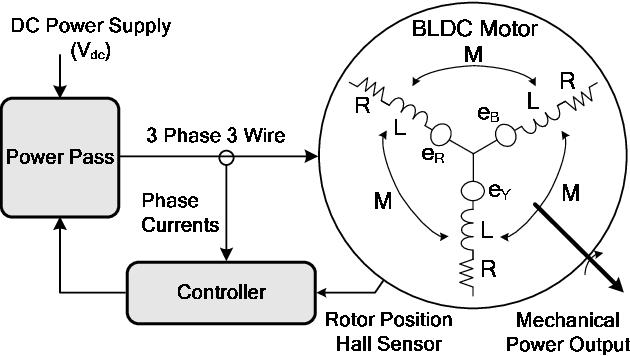 operation of bldc motor