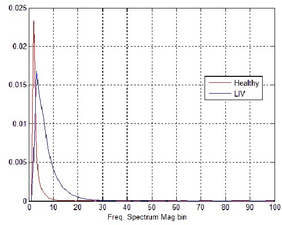 Fig. 1. Probability distribution for the signal spectrum of Healthy and LIV data