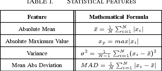 TABLE I. STATISTICAL FEATURES