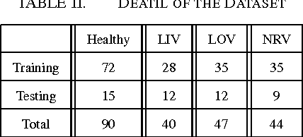 TABLE II. DEATIL OF THE DATASET