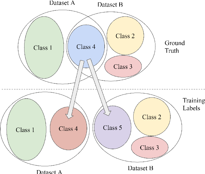 Figure 2 for DAIL: Dataset-Aware and Invariant Learning for Face Recognition