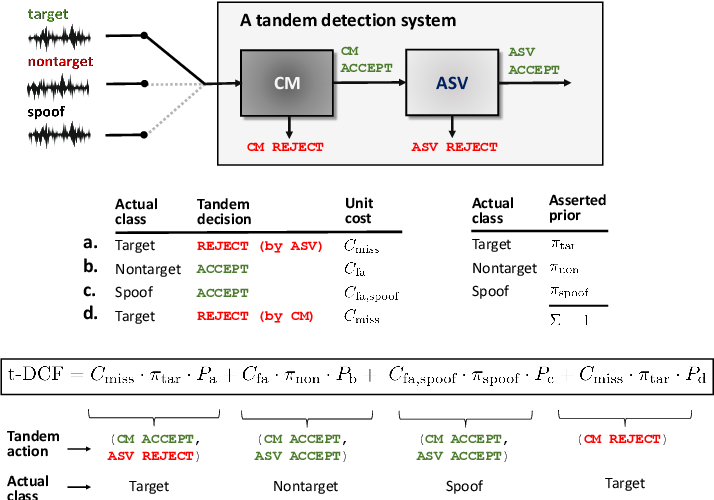 Figure 1 for Tandem Assessment of Spoofing Countermeasures and Automatic Speaker Verification: Fundamentals