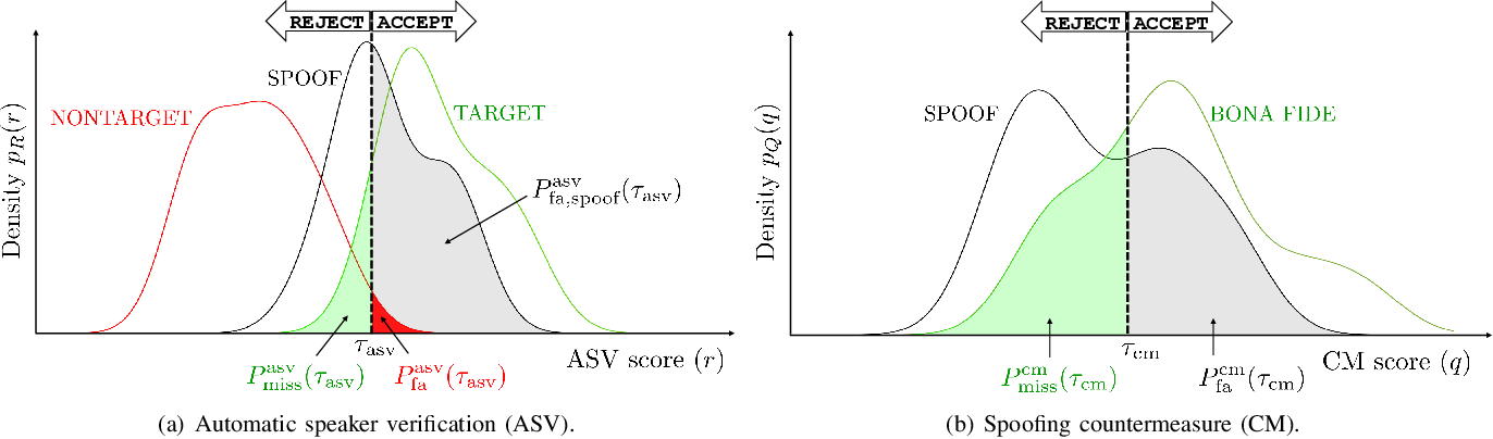 Figure 2 for Tandem Assessment of Spoofing Countermeasures and Automatic Speaker Verification: Fundamentals