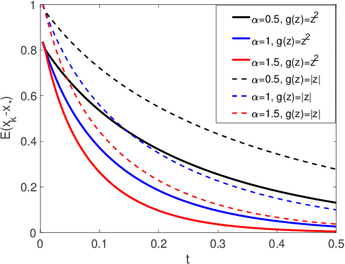 Figure 1 for Stochastic Modified Equations for Continuous Limit of Stochastic ADMM