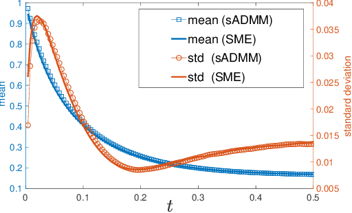 Figure 2 for Stochastic Modified Equations for Continuous Limit of Stochastic ADMM