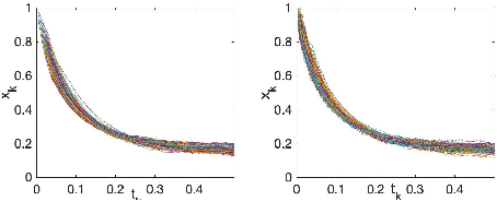 Figure 3 for Stochastic Modified Equations for Continuous Limit of Stochastic ADMM