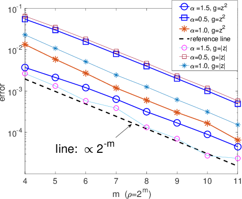 Figure 4 for Stochastic Modified Equations for Continuous Limit of Stochastic ADMM