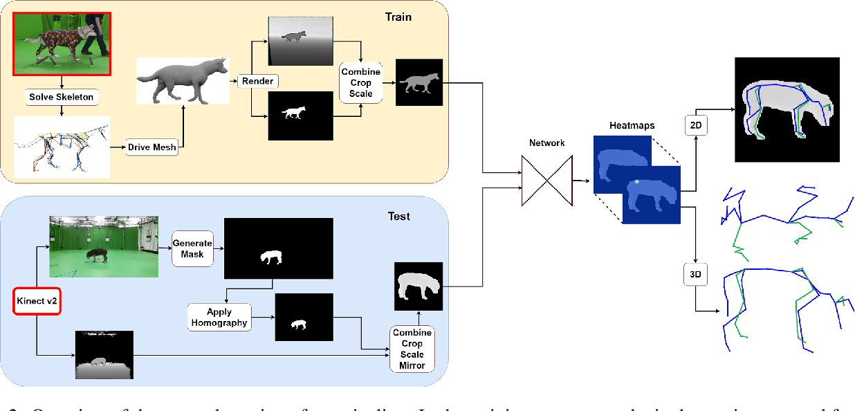 Figure 4 for RGBD-Dog: Predicting Canine Pose from RGBD Sensors