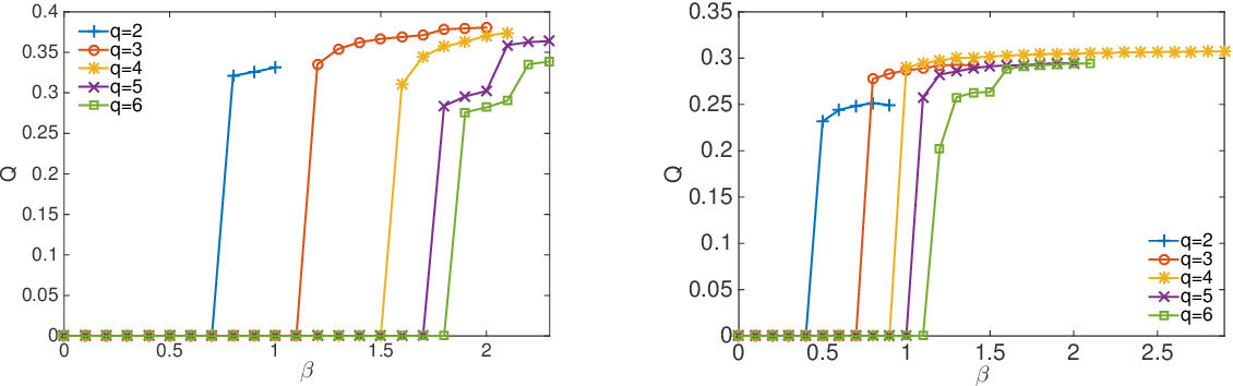 Figure 3 for Weighted Community Detection and Data Clustering Using Message Passing