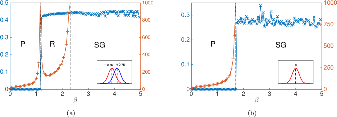 Figure 1 for Weighted Community Detection and Data Clustering Using Message Passing