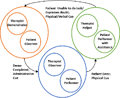 Figure 4 for Proceedings of the Workshop on Social Robots in Therapy: Focusing on Autonomy and Ethical Challenges