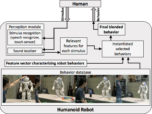 Figure 2 for Proceedings of the Workshop on Social Robots in Therapy: Focusing on Autonomy and Ethical Challenges