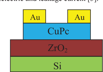 Fig. 2 shows a plot of current density versus electric field of MOS capacitors with ZrO2 film deposited in a mixed Ar/O2 ambient with different gas ratios. It is found that increasing the oxygen flow rate from 0 sccm to 1 sccm during sputtering can significantly reduce the leakage current density as this can form ZrO2 film with better stoichiometry and dielectric properties. In addition, suitable O content in the dielectric film can reduce interface traps and oxide charges [1, 2]. However, further increasing the flow rate of oxygen (oxygen concentration) increases the dielectric leakage as it can introduce defects such as oxygen interstitials in the film causing transient charge trapping in the high-k dielectric and leakage current [3].