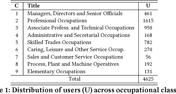 Figure 2 for Predicting Twitter User Socioeconomic Attributes with Network and Language Information