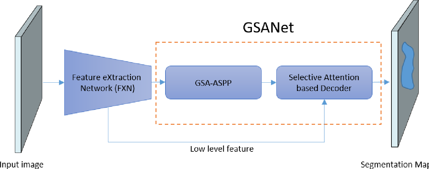 Figure 1 for GSANet: Semantic Segmentation with Global and Selective Attention