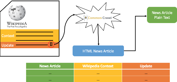 Figure 3 for Towards Content Transfer through Grounded Text Generation