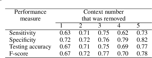 Figure 3 for Uncertainty Quantification for Deep Context-Aware Mobile Activity Recognition and Unknown Context Discovery