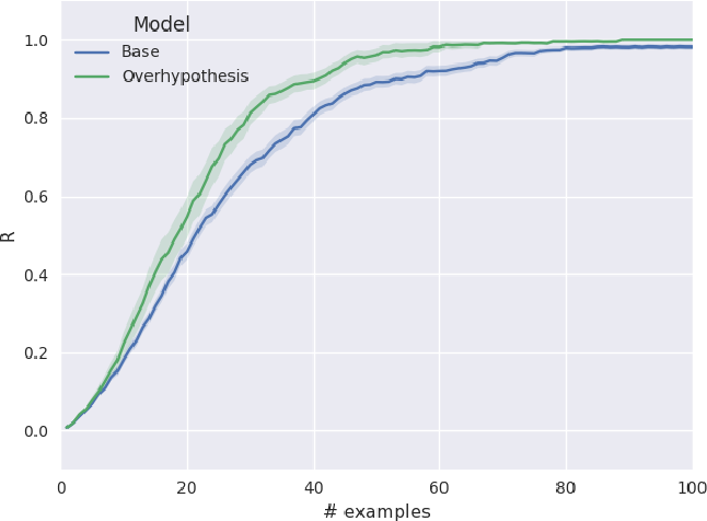 Figure 4 for Word learning and the acquisition of syntactic--semantic overhypotheses