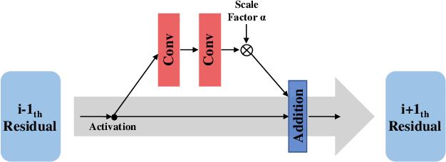 Figure 3 for s-LWSR: Super Lightweight Super-Resolution Network