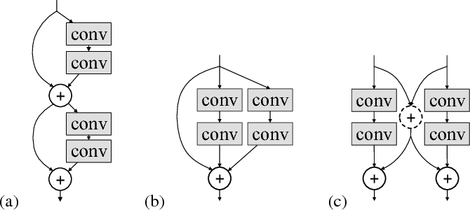 Figure 1 for Deep Convolutional Neural Networks with Merge-and-Run Mappings