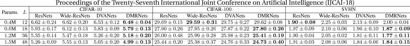 Figure 4 for Deep Convolutional Neural Networks with Merge-and-Run Mappings