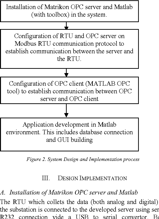Figure 2 from Substation automation: Matlab and OPC driven