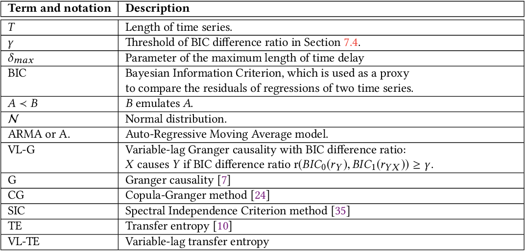 Figure 2 for Variable-lag Granger Causality and Transfer Entropy for Time Series Analysis
